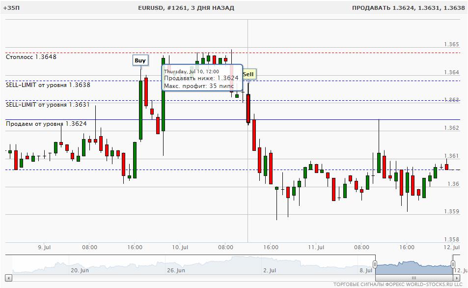 Дневная система рынка форекс курс кроны к евро на сегодня