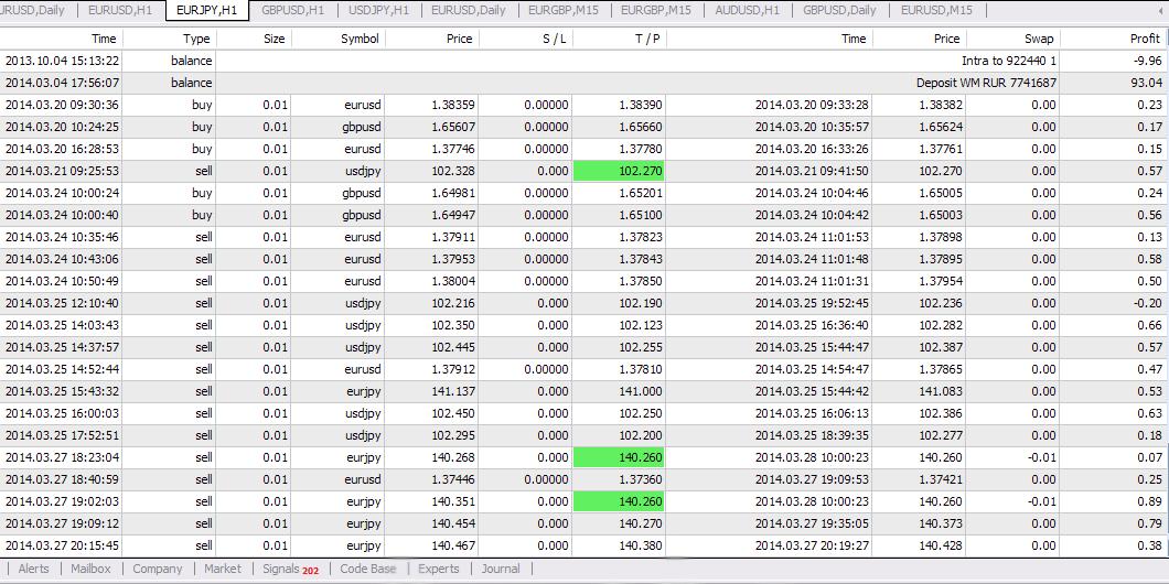 Торговый сигналы на forex бесплатно опшен ралли бинарные опционы