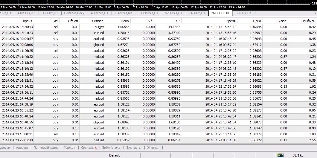 Работа с торговыми сигналами форекс binary options auto trader reviews